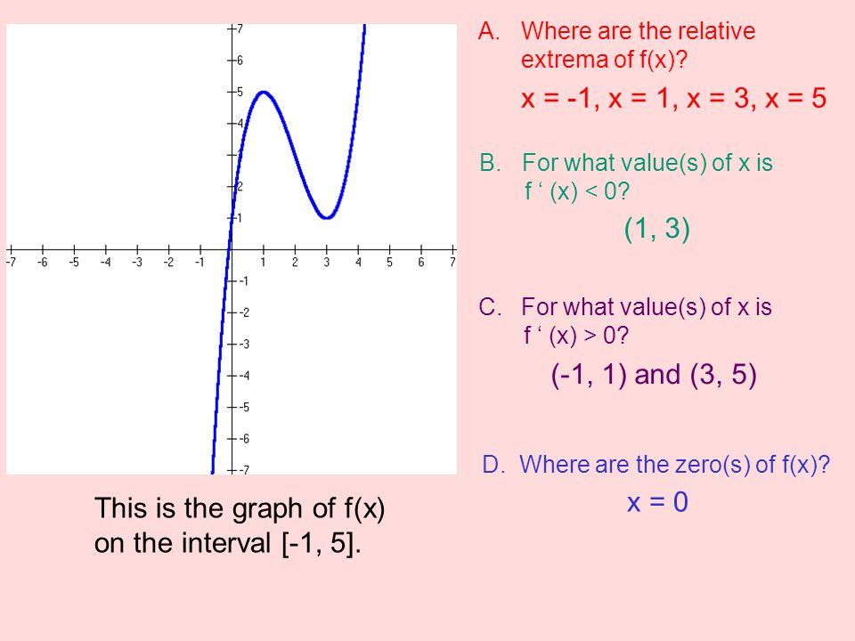 how to make f x from f x graph